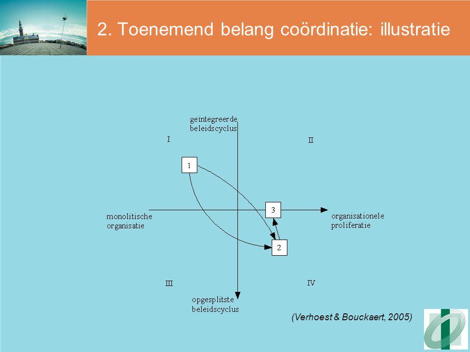 2. Toenemend belang coördinatie: illustratie