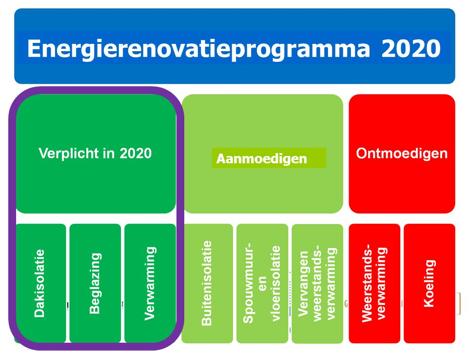 Energierenovatieprogramma 2020