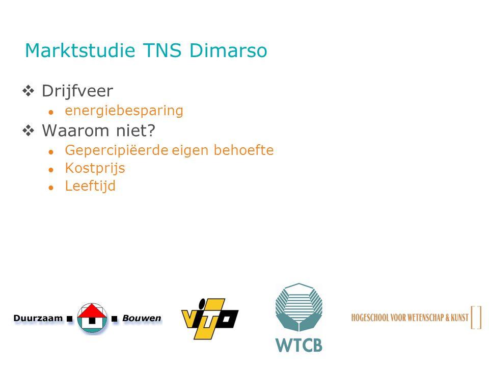 Marktstudie TNS Dimarso