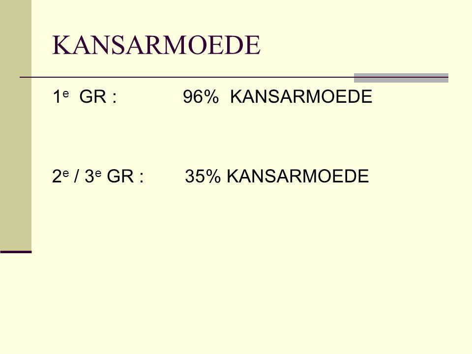KANSARMOEDE 1e GR : 96% KANSARMOEDE 2e / 3e GR : 35% KANSARMOEDE