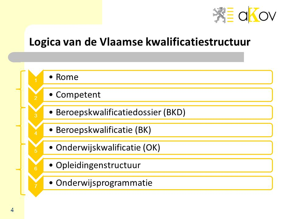 Logica van de Vlaamse kwalificatiestructuur