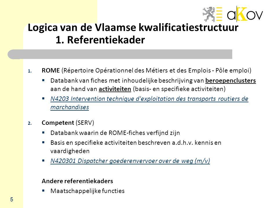 Logica van de Vlaamse kwalificatiestructuur 1. Referentiekader