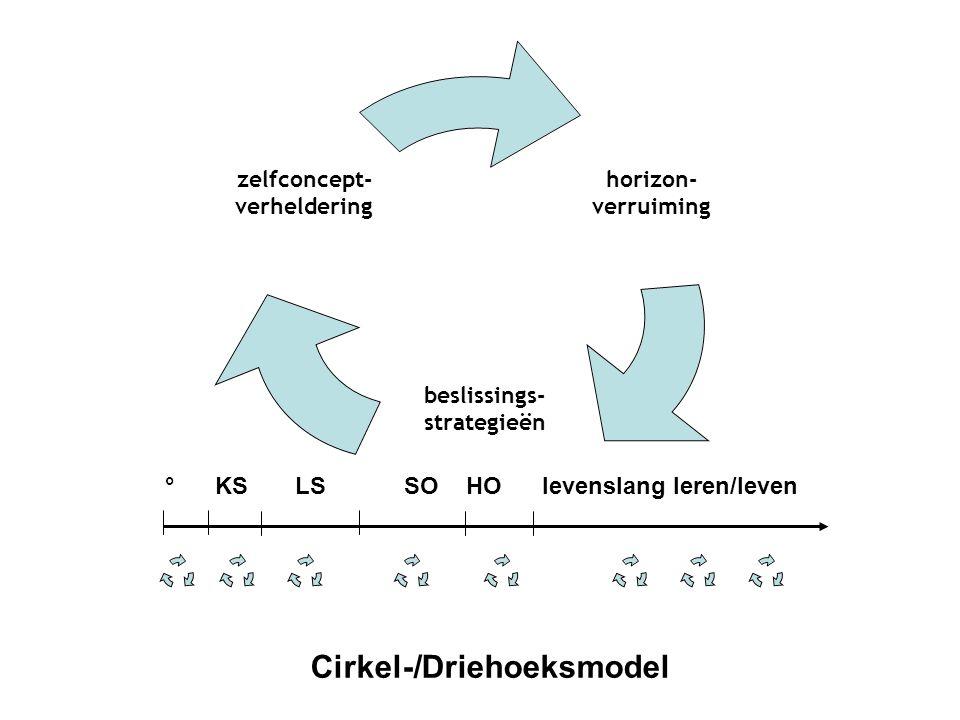 Cirkel-/Driehoeksmodel