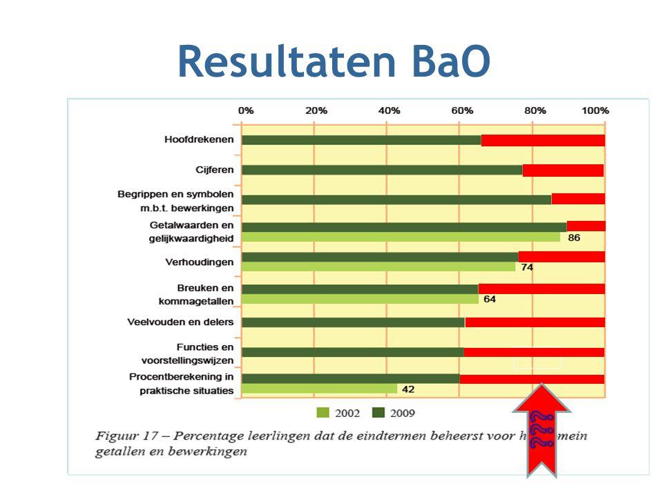 Resultaten BaO
