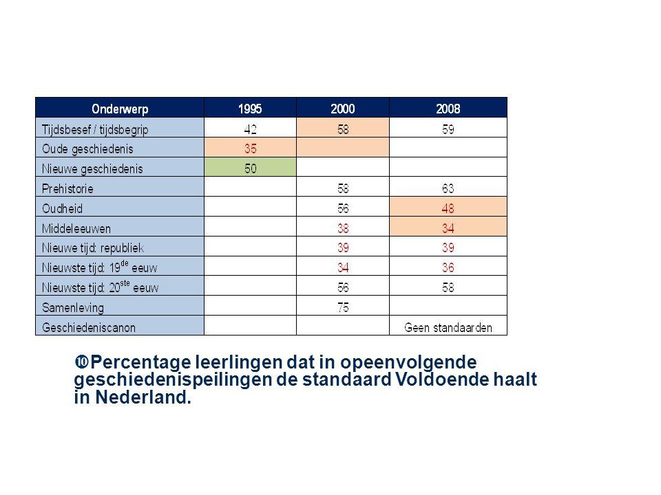 Percentage leerlingen dat in opeenvolgende geschiedenispeilingen de standaard Voldoende haalt in Nederland.