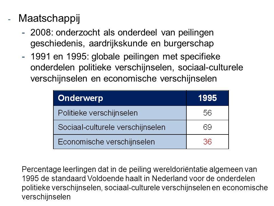 Maatschappij 2008: onderzocht als onderdeel van peilingen geschiedenis, aardrijkskunde en burgerschap.