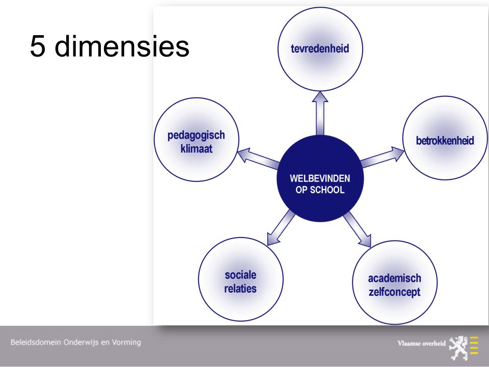 5 dimensies