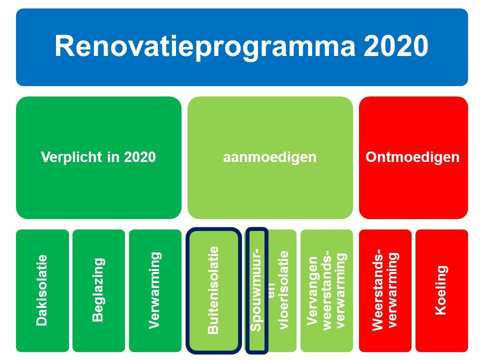 Renovatieprogramma 2020 Dakisolatie Beglazing Verwarming