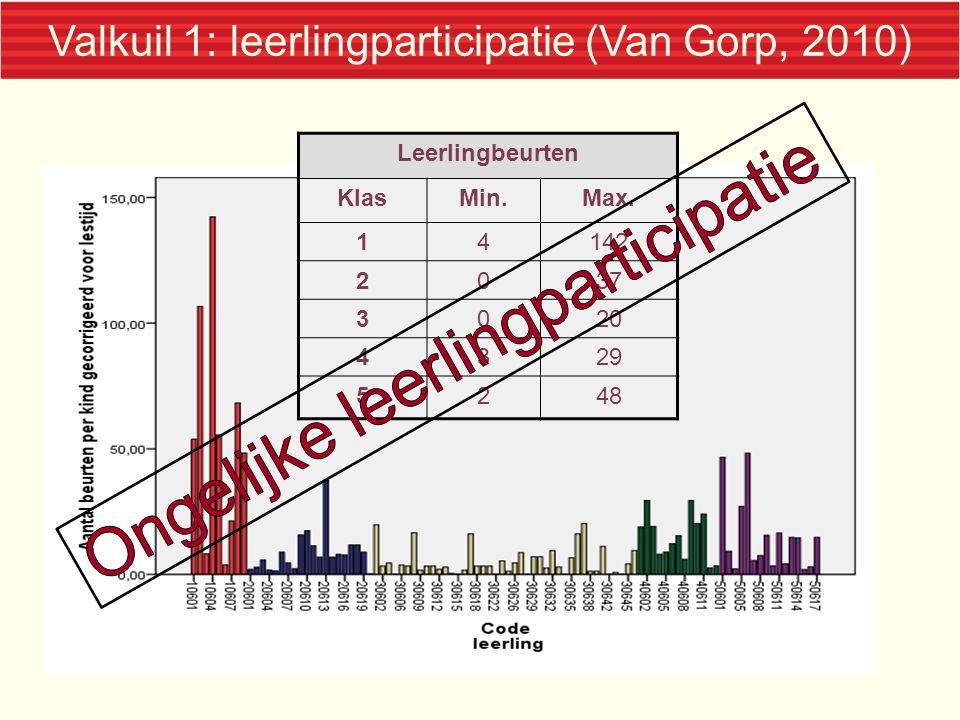 Valkuil 1: leerlingparticipatie (Van Gorp, 2010)