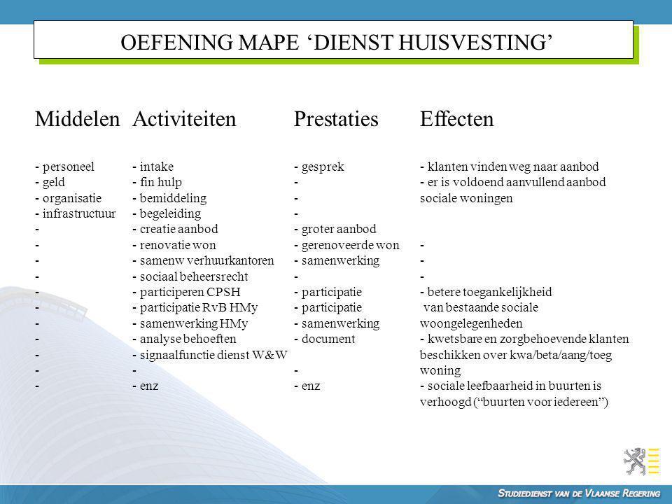 OEFENING MAPE 'DIENST HUISVESTING'
