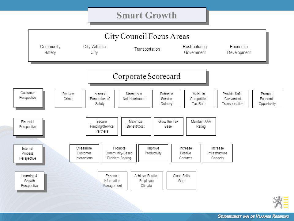 Smart Growth City Council Focus Areas Corporate Scorecard