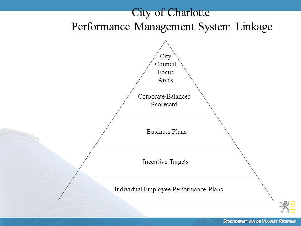 City of Charlotte Performance Management System Linkage