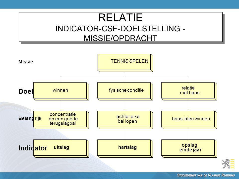 RELATIE INDICATOR-CSF-DOELSTELLING -MISSIE/OPDRACHT