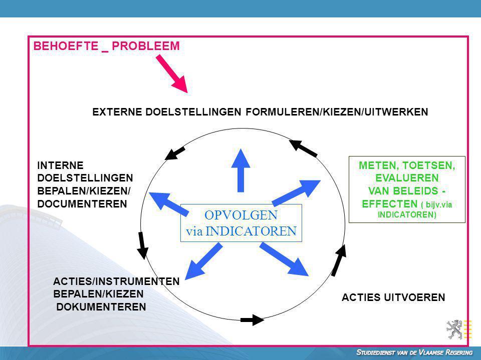 METEN, TOETSEN, EVALUEREN VAN BELEIDS -EFFECTEN ( bijv.via