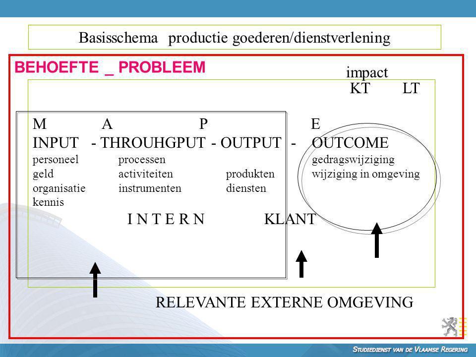 Basisschema productie goederen/dienstverlening