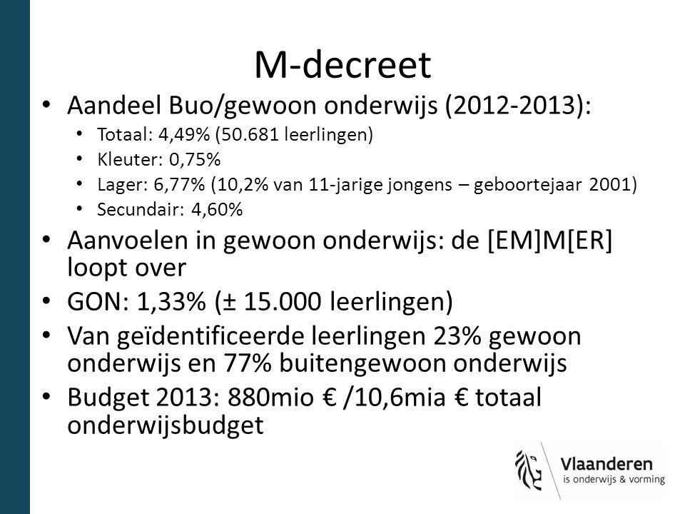 M-decreet Aandeel Buo/gewoon onderwijs (2012-2013):