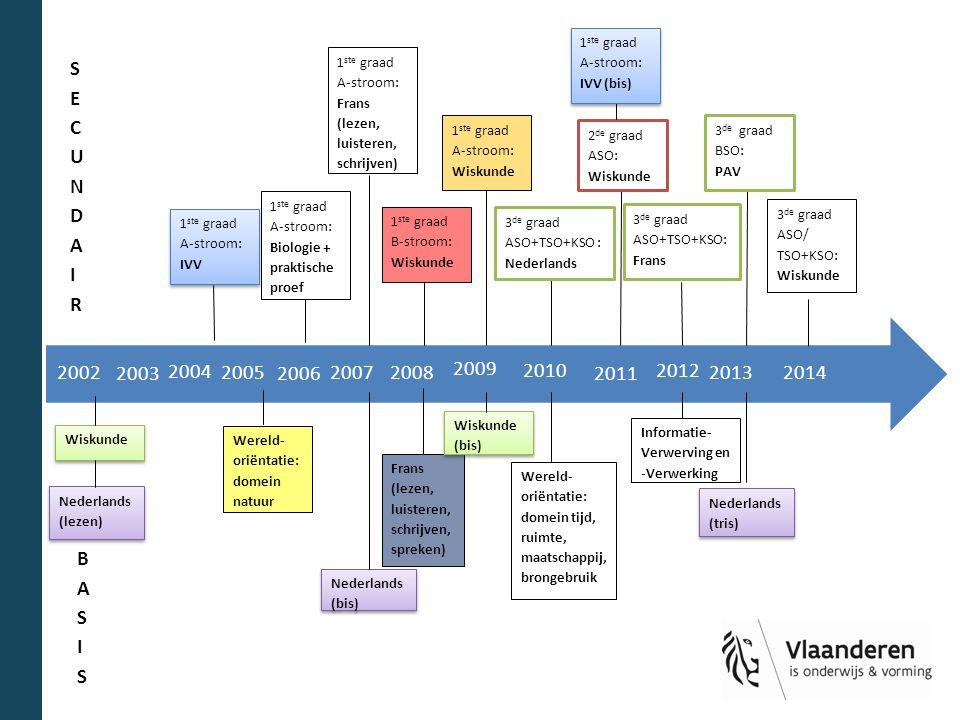 2014 2010. 2009. 2012. 2013. 2011. 2008. 2007. 2006. 2005. 2004. 2003. 2002. 1ste graad A-stroom: IVV (bis)