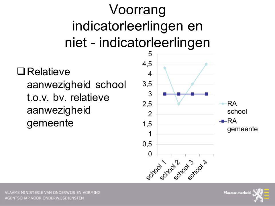 Voorrang indicatorleerlingen en niet - indicatorleerlingen