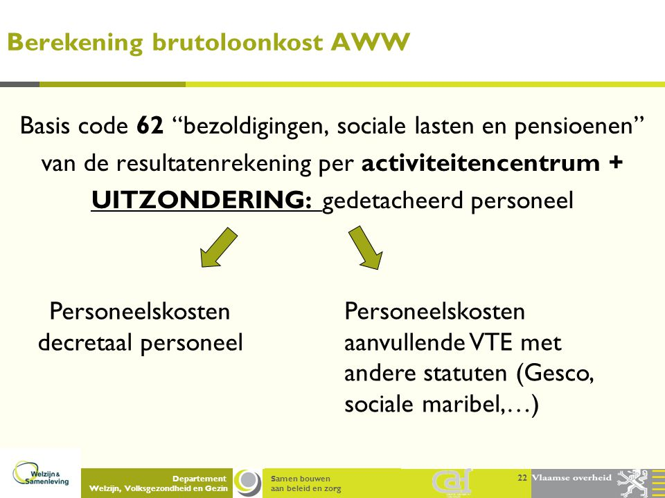 Berekening brutoloonkost AWW