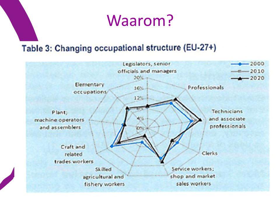 Waarom Arbeidsmarkt Veranderende kwalificatienoden