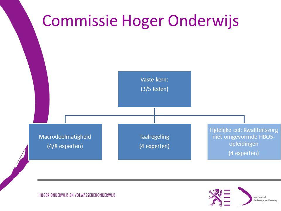 Commissie Hoger Onderwijs