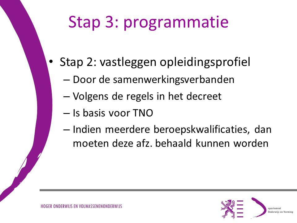Stap 3: programmatie Stap 2: vastleggen opleidingsprofiel