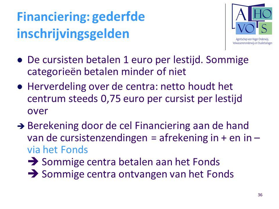Financiering: gederfde inschrijvingsgelden
