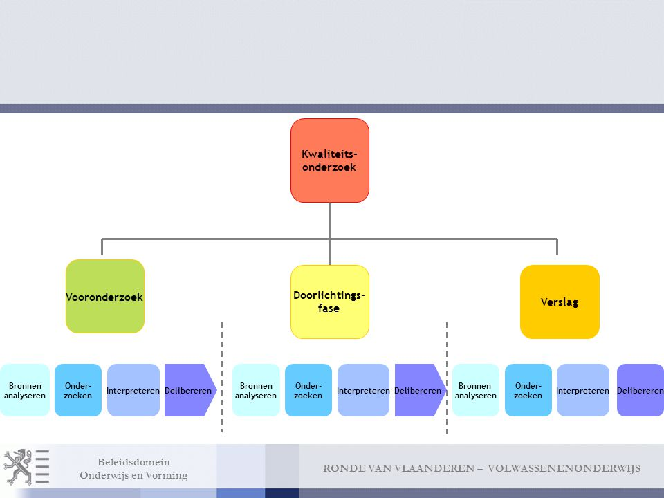 Kwaliteits- onderzoek Vooronderzoek Doorlichtings- fase Verslag