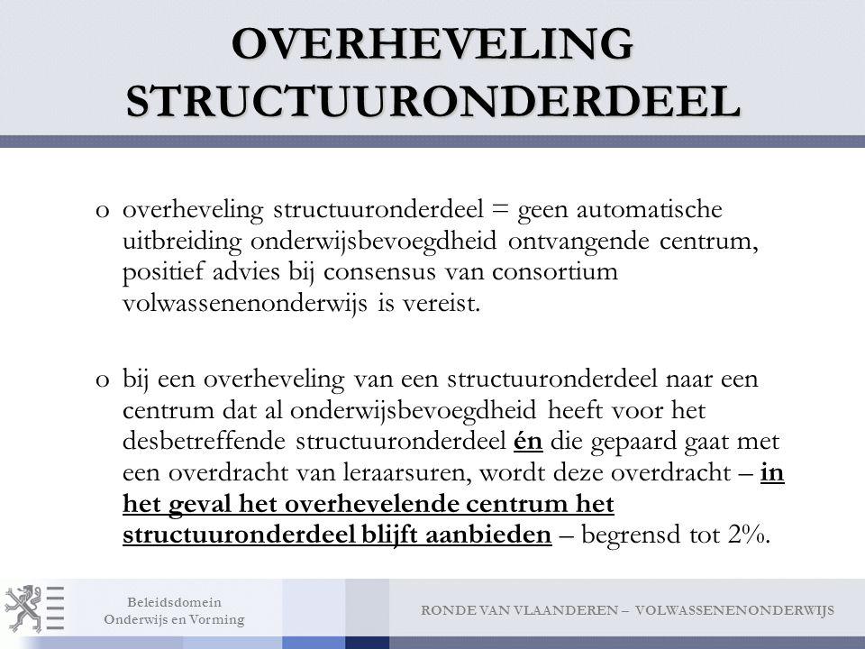 OVERHEVELING STRUCTUURONDERDEEL