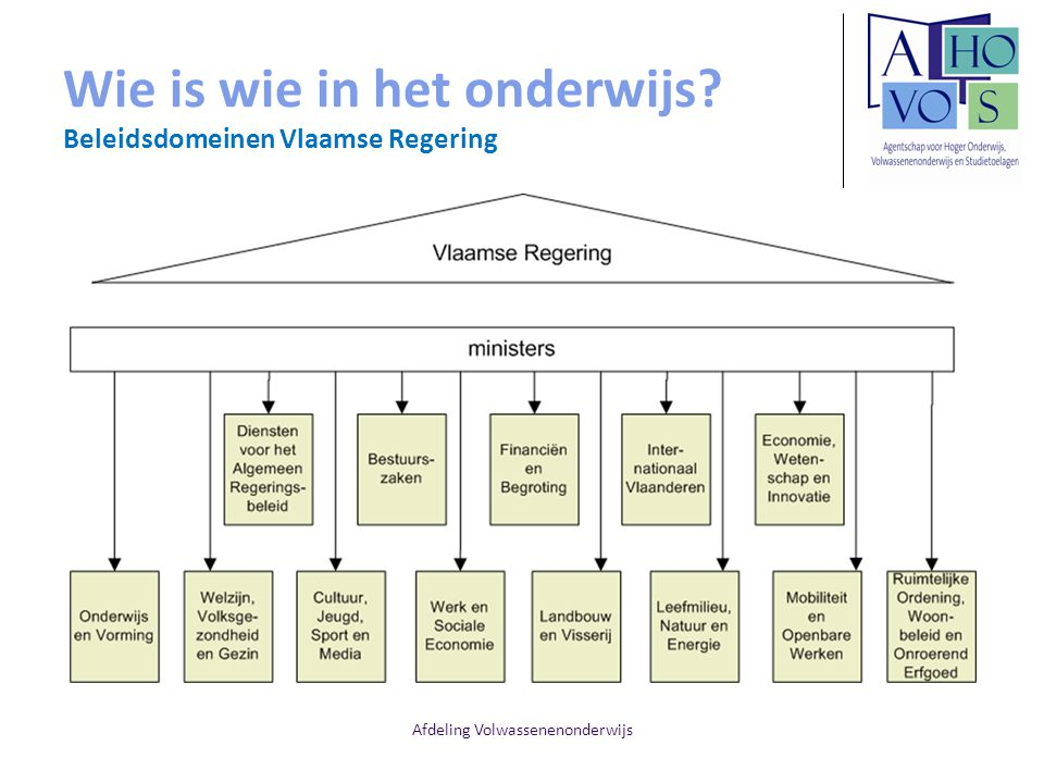Wie is wie in het onderwijs Beleidsdomeinen Vlaamse Regering