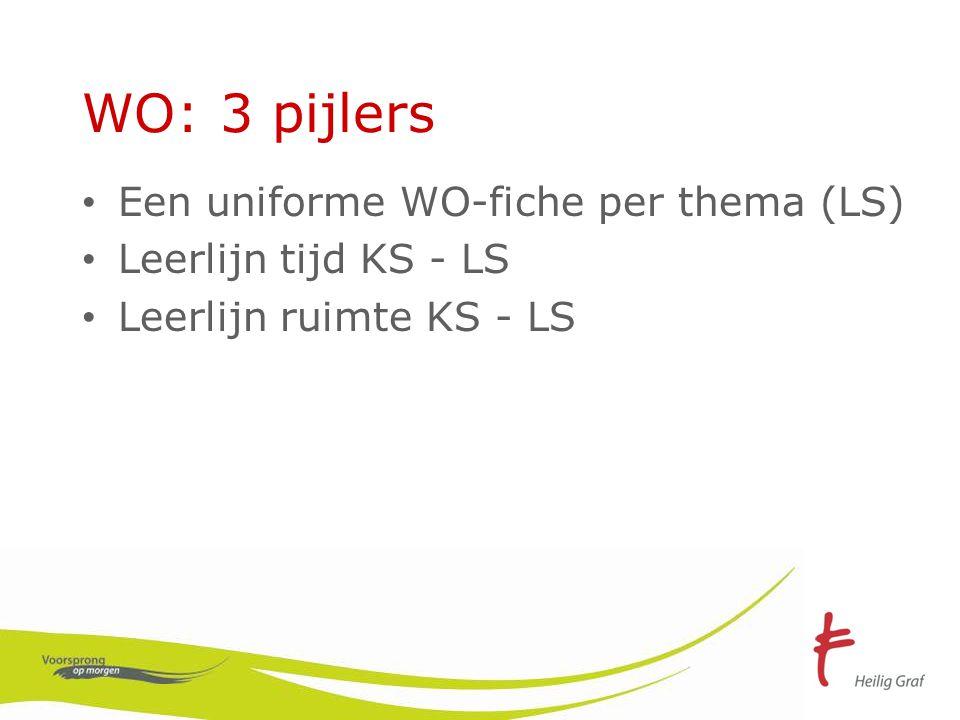 WO: 3 pijlers Een uniforme WO-fiche per thema (LS)