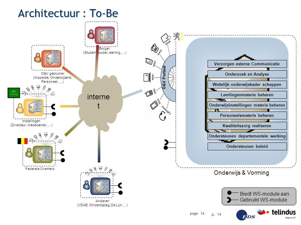 Architectuur : To-Be internet Onderwijs & Vorming