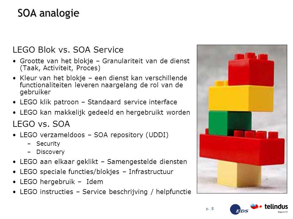 SOA analogie LEGO Blok vs. SOA Service LEGO vs. SOA