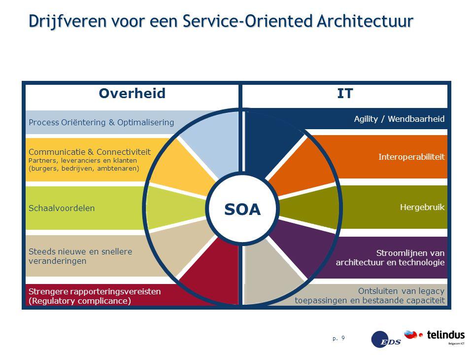 Drijfveren voor een Service-Oriented Architectuur