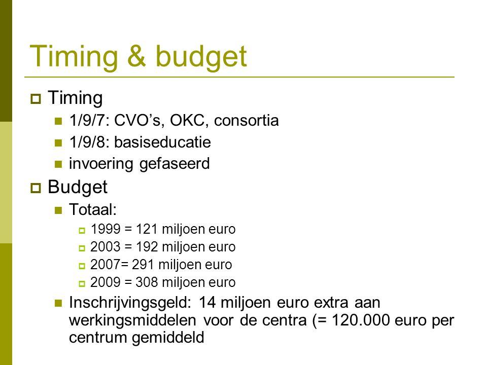 Timing & budget Timing Budget 1/9/7: CVO's, OKC, consortia