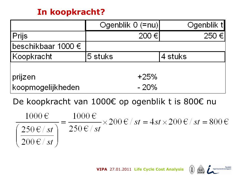 In koopkracht De koopkracht van 1000€ op ogenblik t is 800€ nu