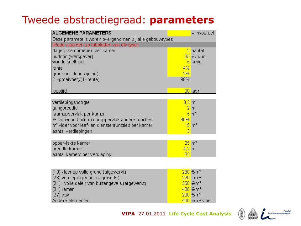 Tweede abstractiegraad: parameters