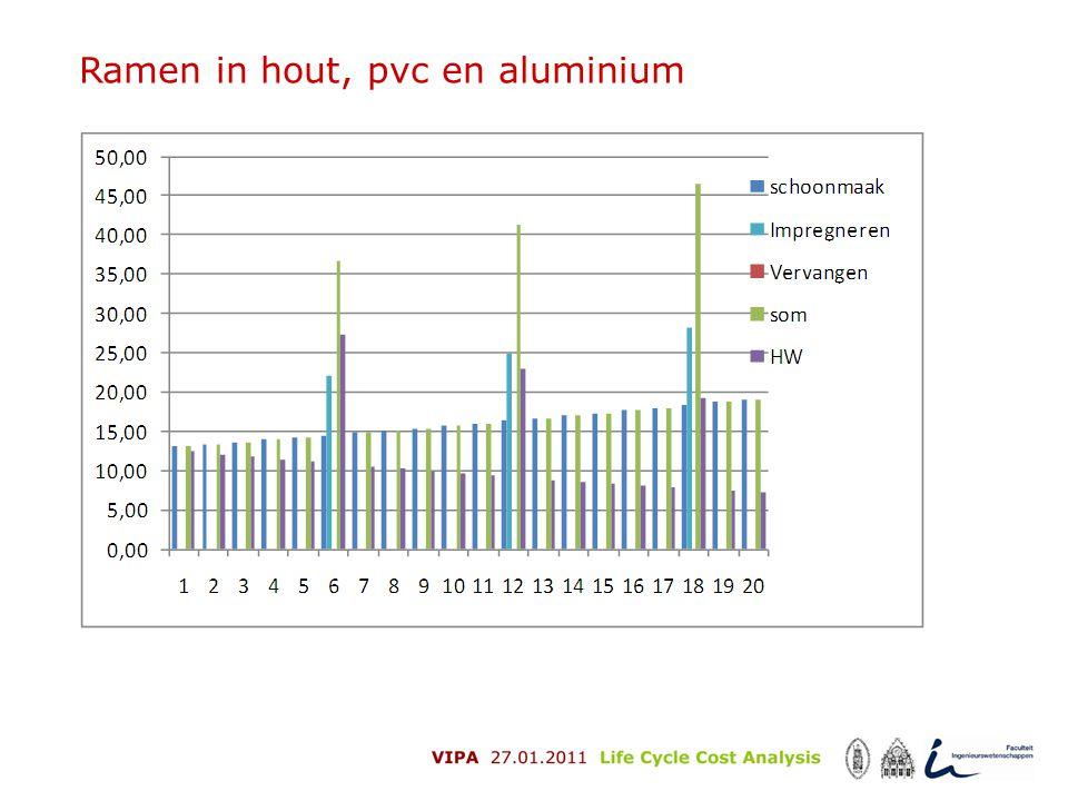 Ramen in hout, pvc en aluminium