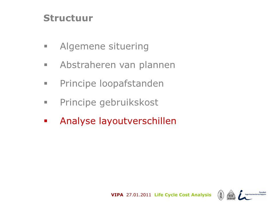 Structuur Algemene situering. Abstraheren van plannen. Principe loopafstanden. Principe gebruikskost.