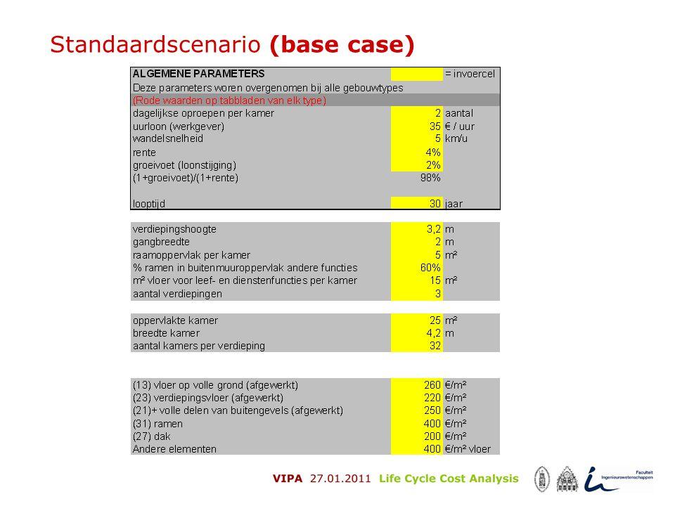 Standaardscenario (base case)