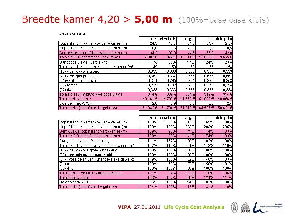 Breedte kamer 4,20 > 5,00 m (100%=base case kruis)