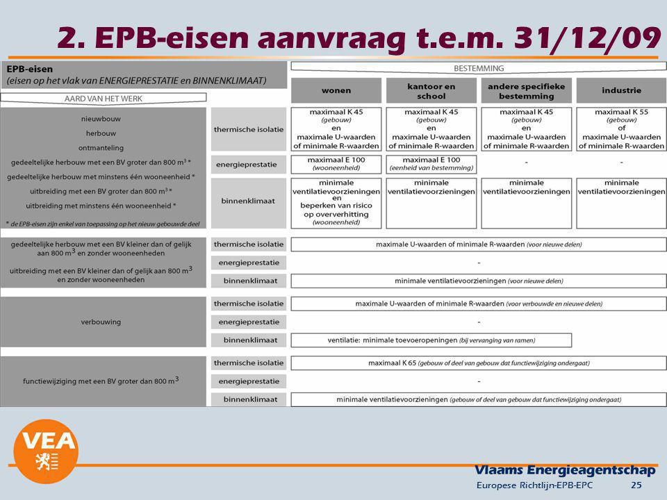 2. EPB-eisen aanvraag t.e.m. 31/12/09