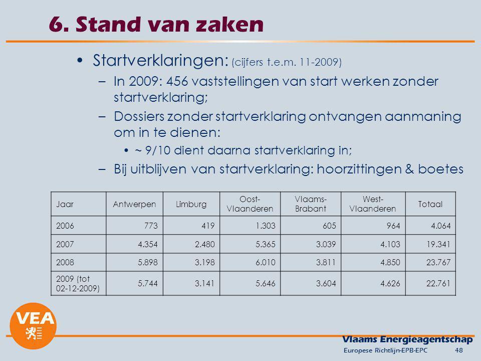 6. Stand van zaken Startverklaringen: (cijfers t.e.m. 11-2009)