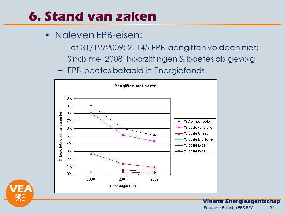 6. Stand van zaken Naleven EPB-eisen: