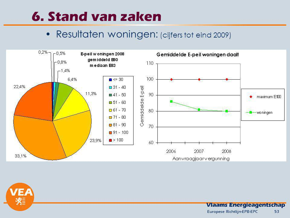6. Stand van zaken Resultaten woningen: (cijfers tot eind 2009)