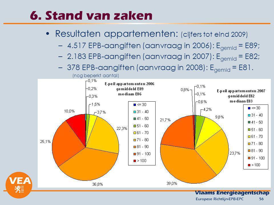 6. Stand van zaken Resultaten appartementen: (cijfers tot eind 2009)