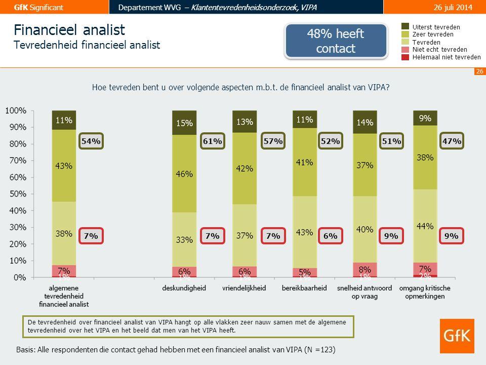 Financieel analist 48% heeft contact Tevredenheid financieel analist