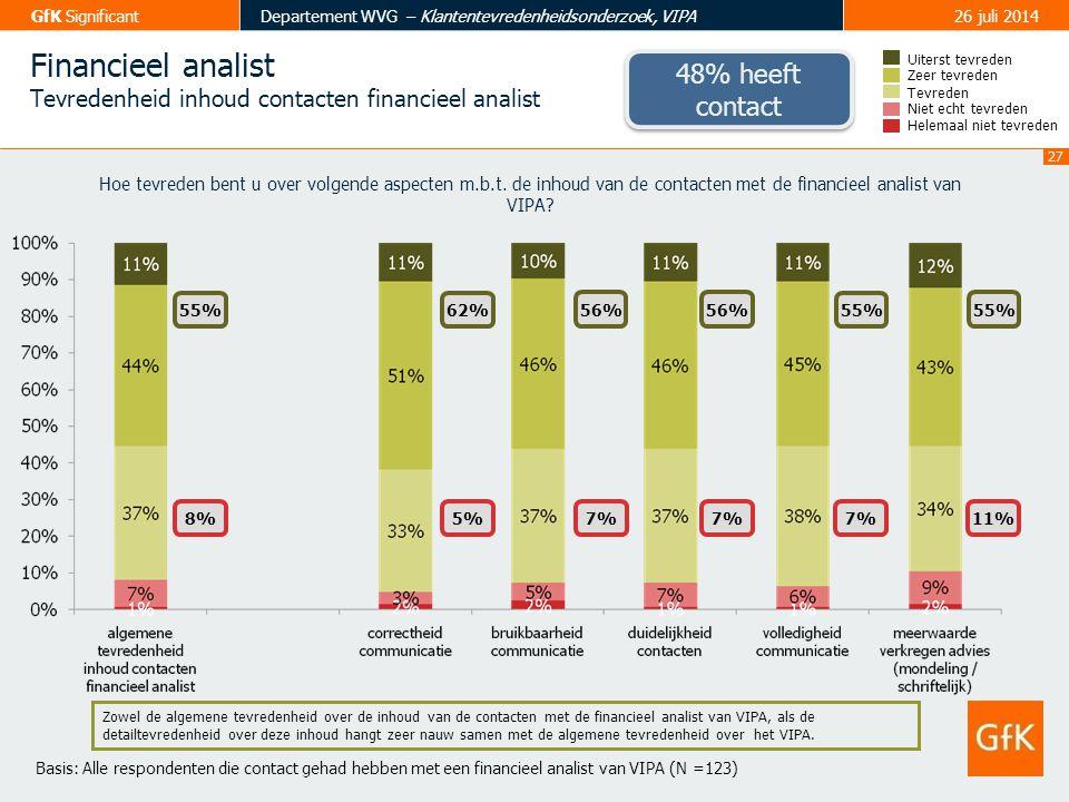 Financieel analist 48% heeft contact