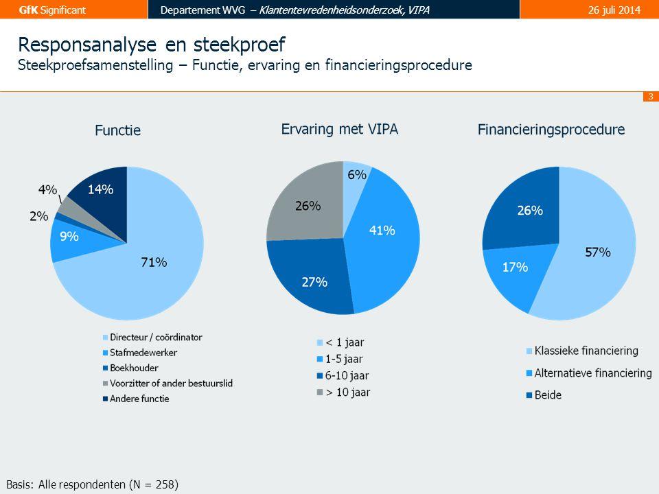 Responsanalyse en steekproef Steekproefsamenstelling – Functie, ervaring en financieringsprocedure