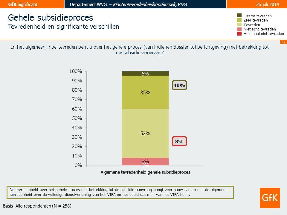 Gehele subsidieproces
